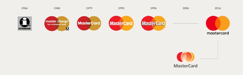 Mastercard Brand Identity Evolution